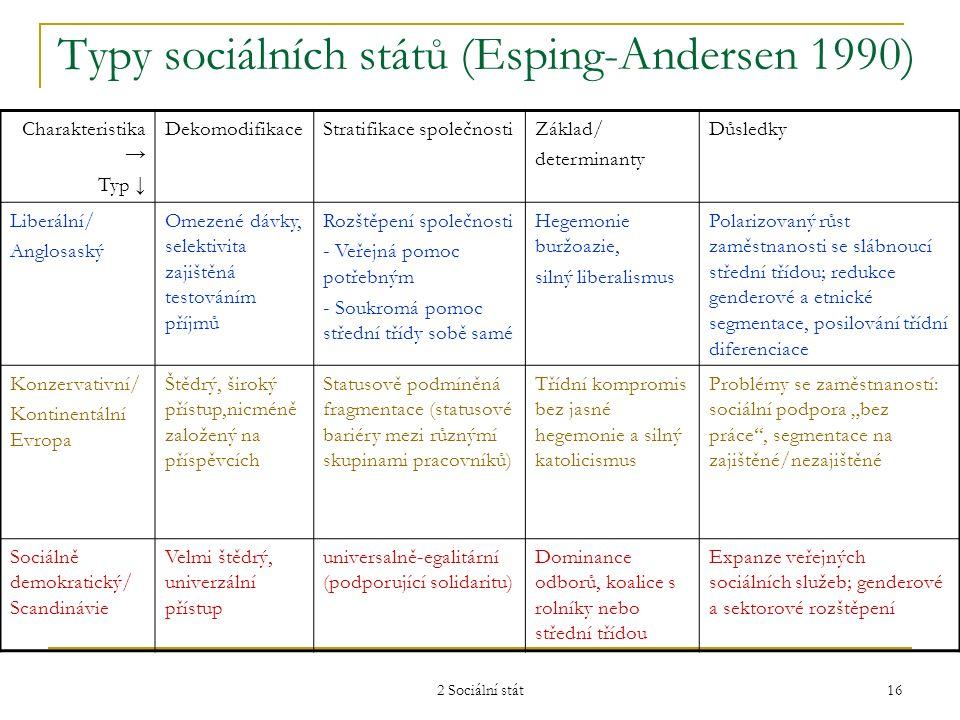 2 Sociální stát 16 Typy sociálních států (Esping-Andersen 1990) Charakteristika → Typ ↓ DekomodifikaceStratifikace společnostiZáklad/ determinanty Důs