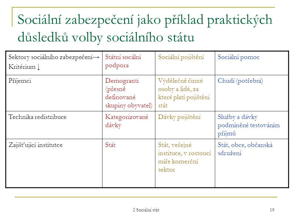 2 Sociální stát 19 Sociální zabezpečení jako příklad praktických důsledků volby sociálního státu Sektory sociálního zabezpečení→ Kritérium ↓ Státní so