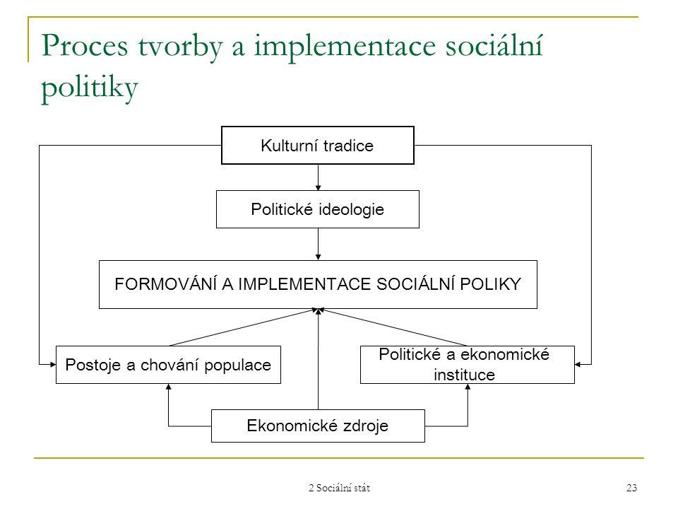 2 Sociální stát 23 Proces tvorby a implementace sociální politiky Kulturní tradice Politické ideologie FORMOVÁNÍ A IMPLEMENTACE SOCIÁLNÍ POLIKY Postoj