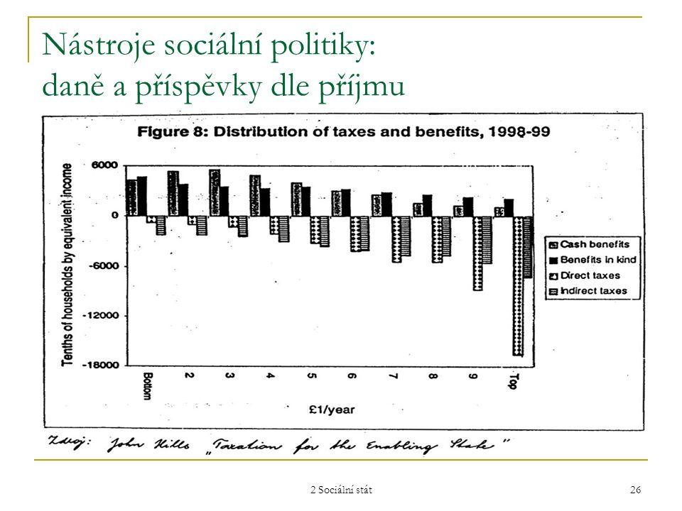 2 Sociální stát 26 Nástroje sociální politiky: daně a příspěvky dle příjmu
