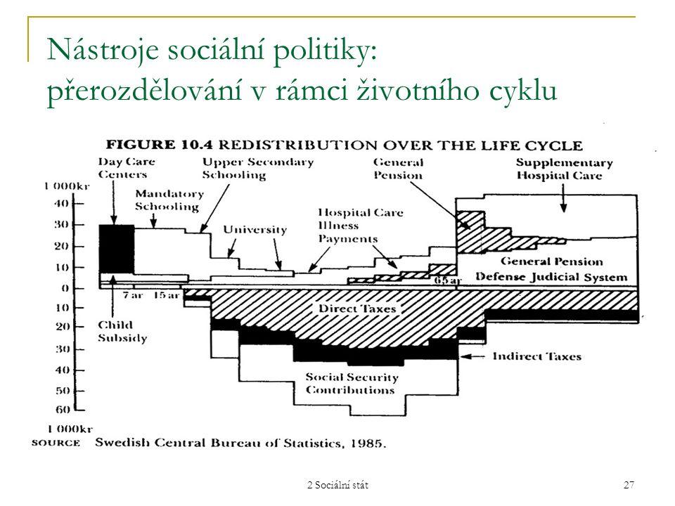 2 Sociální stát 28 Chápání sociálního státu: koncepty, funkce, rozvoj, typy, rozpory Základní literatura: Potůček, M.