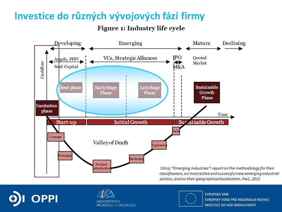 Investice do různých vývojových fází firmy Zdroj: Emerging industries : report on the methodology for their classification, on most active and successful new emerging industrial sectors, and on their geographical localisation.