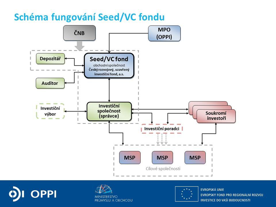 Schéma fungování Seed/VC fondu