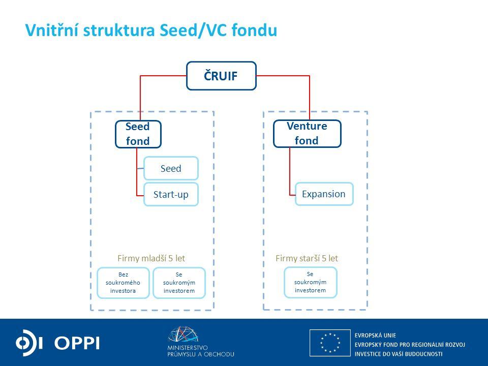 Vnitřní struktura Seed/VC fondu ČRUIF Seed fond Venture fond Seed Start-up Expansion Firmy mladší 5 letFirmy starší 5 let Bez soukromého investora Se soukromým investorem