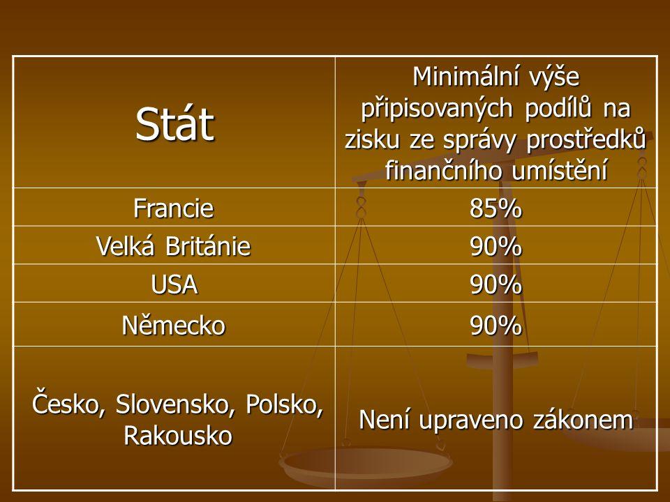 Stát Minimální výše připisovaných podílů na zisku ze správy prostředků finančního umístění Francie85% Velká Británie 90% USA90% Německo90% Česko, Slovensko, Polsko, Rakousko Není upraveno zákonem