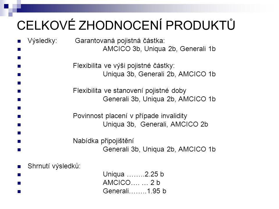 CELKOVÉ ZHODNOCENÍ PRODUKTŮ Výsledky: Garantovaná pojistná částka: AMCICO 3b, Uniqua 2b, Generali 1b Flexibilita ve výši pojistné částky: Uniqua 3b, Generali 2b, AMCICO 1b Flexibilita ve stanovení pojistné doby Generali 3b, Uniqua 2b, AMCICO 1b Povinnost placení v případe invalidity Uniqua 3b, Generali, AMCICO 2b Nabídka připojištění Generali 3b, Uniqua 2b, AMCICO 1b Shrnutí výsledků: Uniqua ……..2.25 b AMCICO….