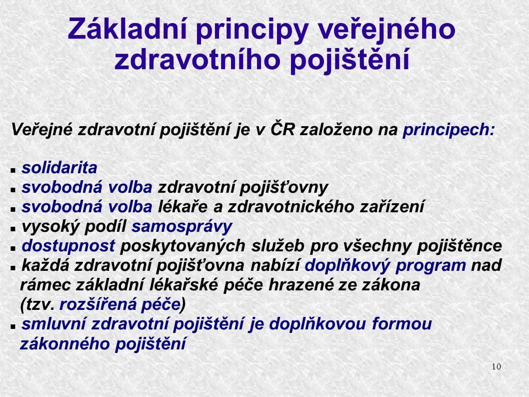 10 Základní principy veřejného zdravotního pojištění Veřejné zdravotní pojištění je v ČR založeno na principech: solidarita svobodná volba zdravotní pojišťovny svobodná volba lékaře a zdravotnického zařízení vysoký podíl samosprávy dostupnost poskytovaných služeb pro všechny pojištěnce každá zdravotní pojišťovna nabízí doplňkový program nad rámec základní lékařské péče hrazené ze zákona (tzv.