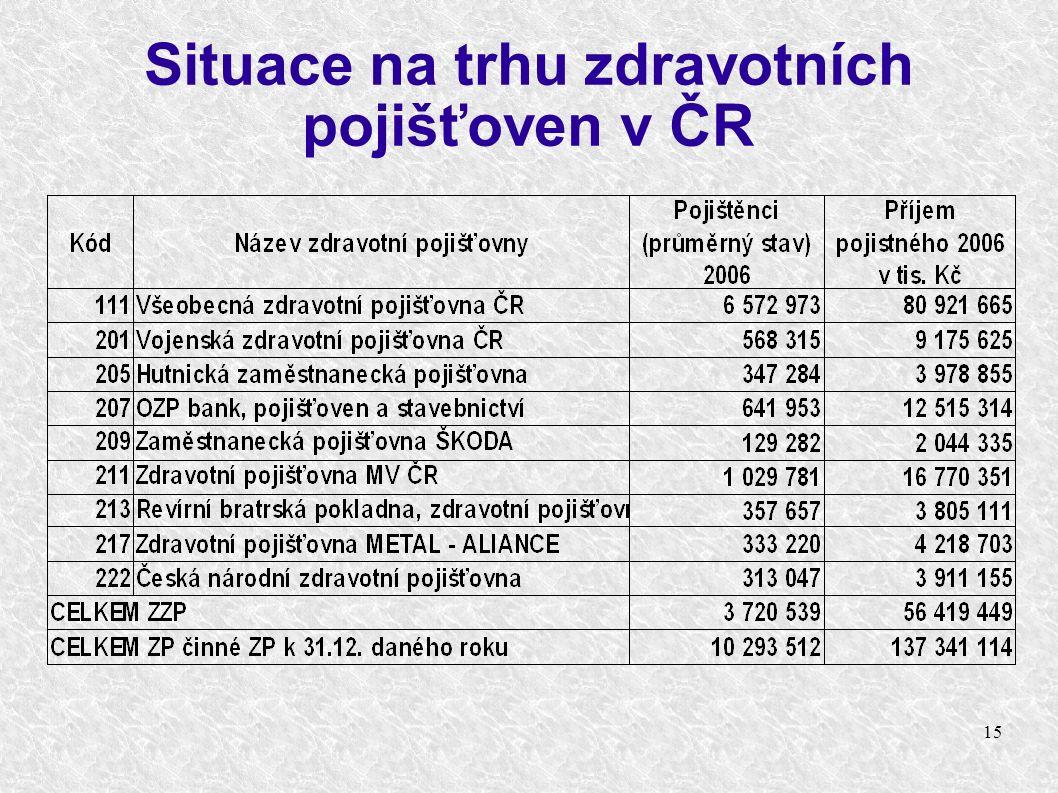 15 Situace na trhu zdravotních pojišťoven v ČR