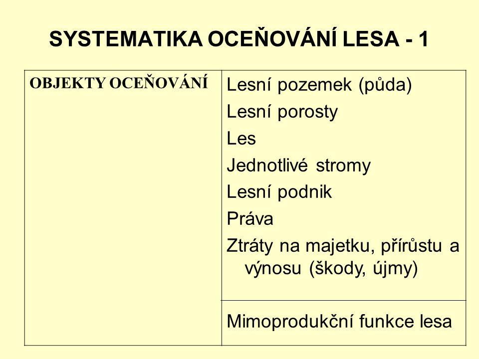 SYSTEMATIKA OCEŇOVÁNÍ LESA - 1 OBJEKTY OCEŇOVÁNÍ Lesní pozemek (půda) Lesní porosty Les Jednotlivé stromy Lesní podnik Práva Ztráty na majetku, přírůs