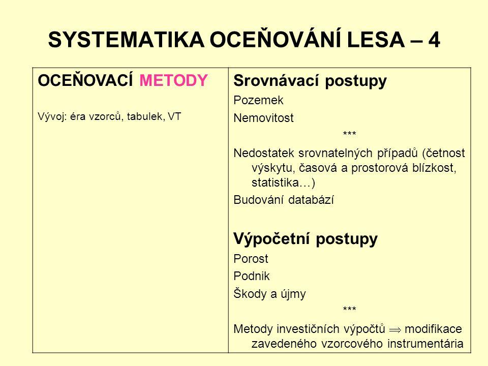 SYSTEMATIKA OCEŇOVÁNÍ LESA – 4 OCEŇOVACÍ METODY Vývoj: éra vzorců, tabulek, VT Srovnávací postupy Pozemek Nemovitost *** Nedostatek srovnatelných příp