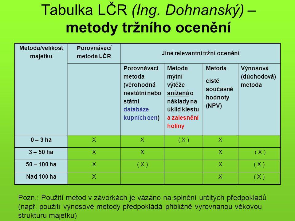 Tabulka LČR (Ing. Dohnanský) – metody tržního ocenění Metoda/velikost majetku Porovnávací metoda LČR Jiné relevantní tržní ocenění Porovnávací metoda