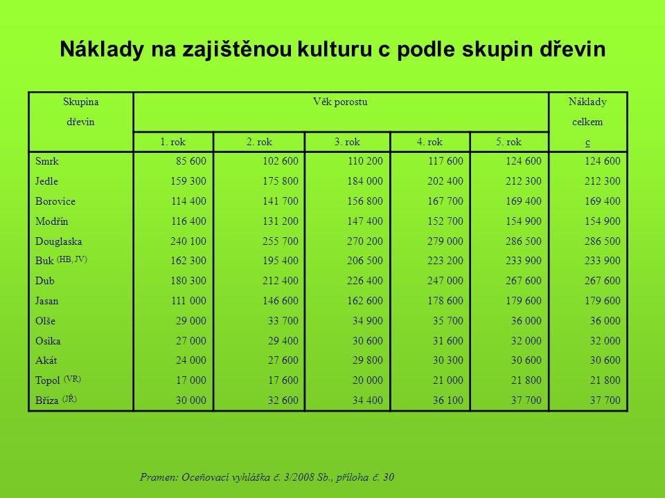 Náklady na zajištěnou kulturu c podle skupin dřevin SkupinaVěk porostuNáklady dřevin celkem 1. rok2. rok3. rok4. rok5. rokc Smrk85 600102 600110 20011