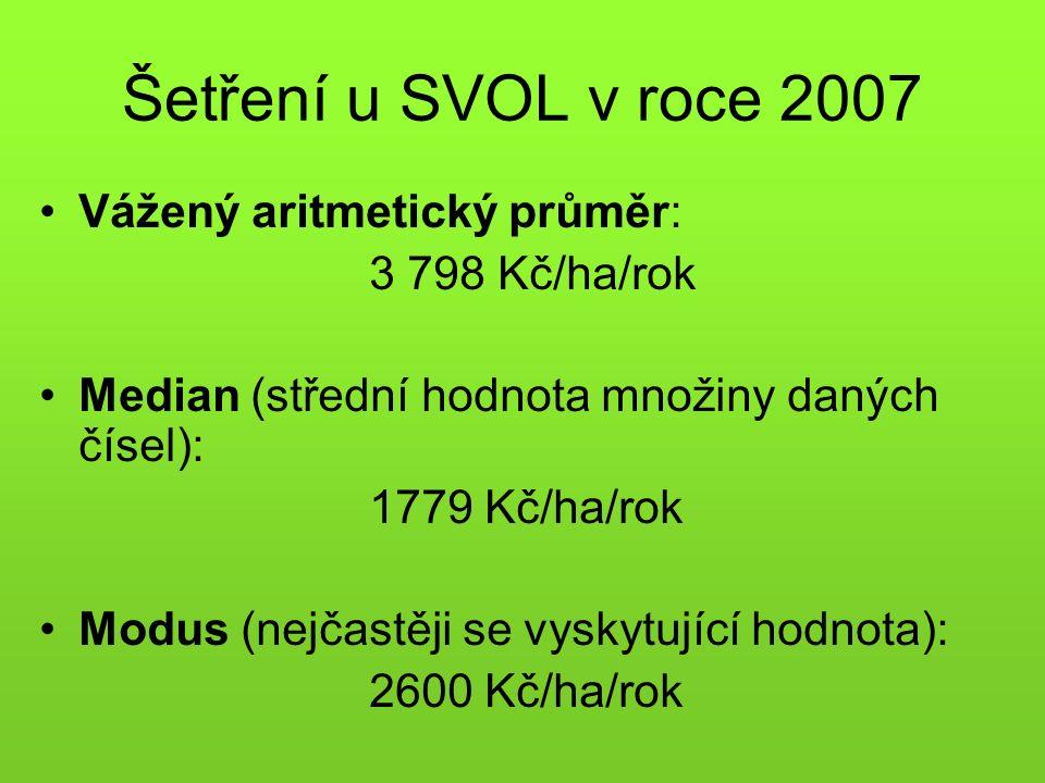 Šetření u SVOL v roce 2007 Vážený aritmetický průměr: 3 798 Kč/ha/rok Median (střední hodnota množiny daných čísel): 1779 Kč/ha/rok Modus (nejčastěji