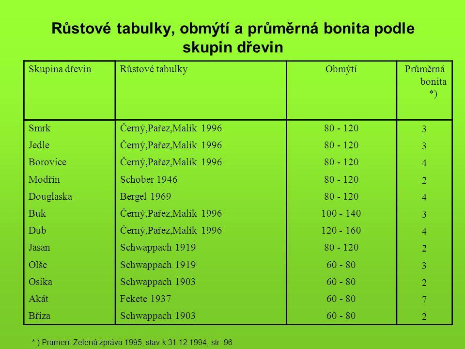 Růstové tabulky, obmýtí a průměrná bonita podle skupin dřevin Skupina dřevinRůstové tabulkyObmýtíPrůměrná bonita *) SmrkČerný,Pařez,Malík 199680 - 120