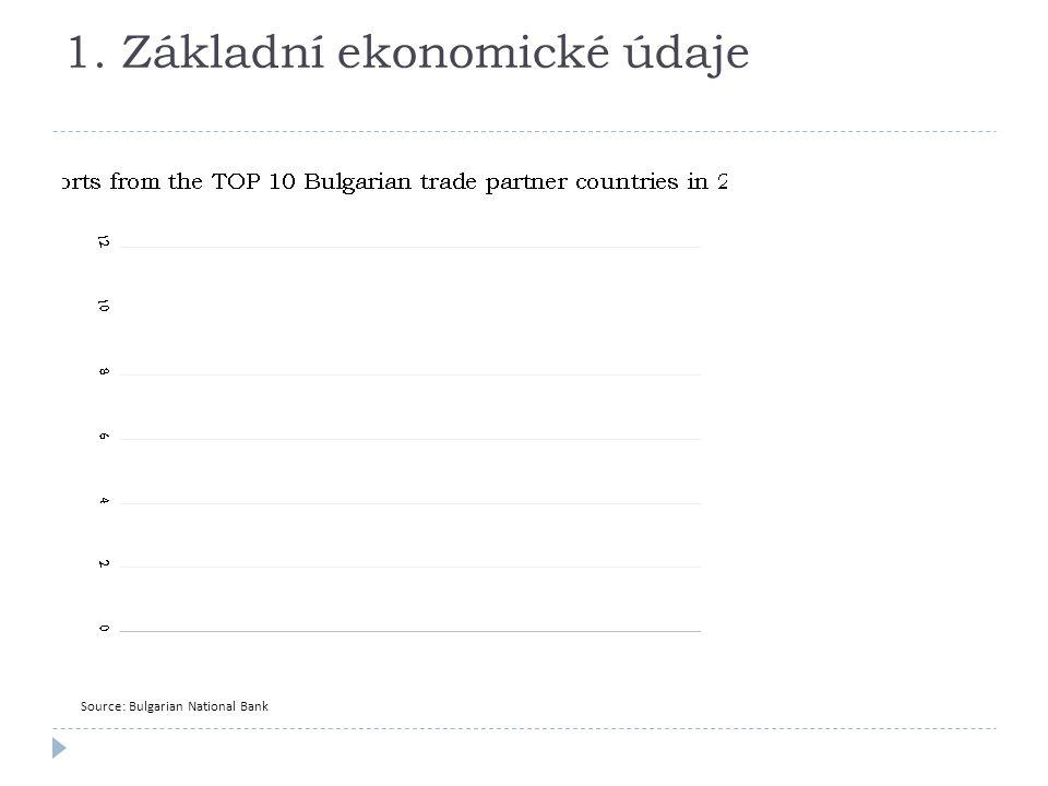 1. Základní ekonomické údaje Source: Bulgarian National Bank