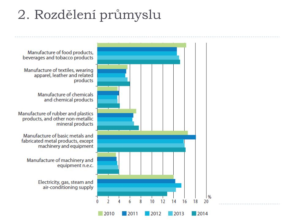2. Struktura tvorby HDP v Bulharsku