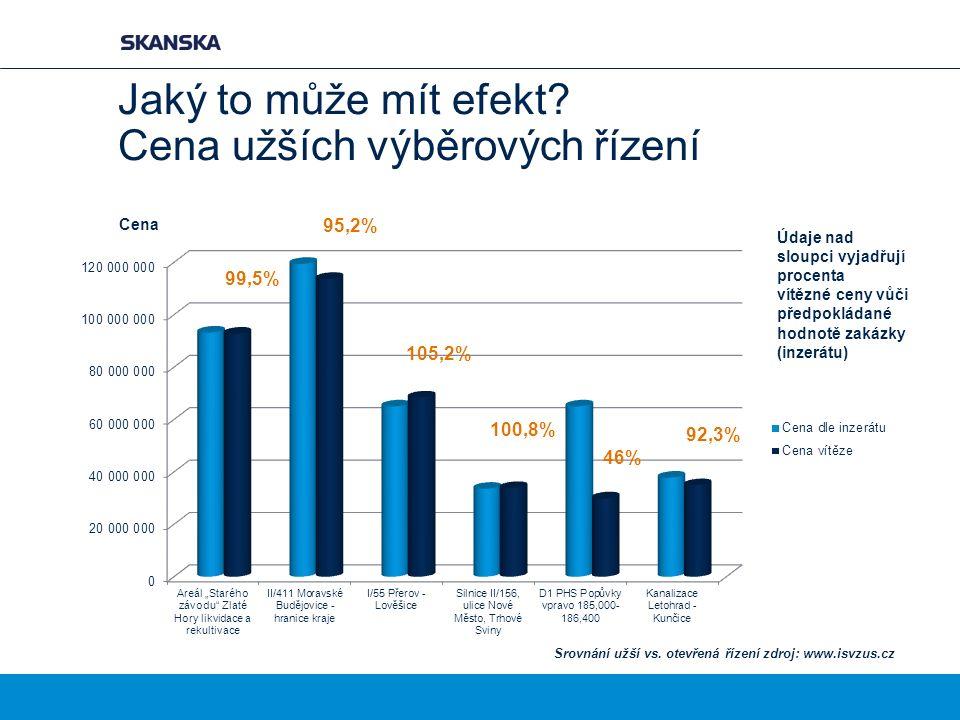 Jaký to může mít efekt? Cena užších výběrových řízení 99,5% 95,2% 105,2% 100,8% 46% 92,3% Cena Údaje nad sloupci vyjadřují procenta vítězné ceny vůči