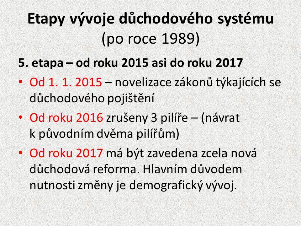Etapy vývoje důchodového systému (po roce 1989) 5. etapa – od roku 2015 asi do roku 2017 Od 1. 1. 2015 – novelizace zákonů týkajících se důchodového p