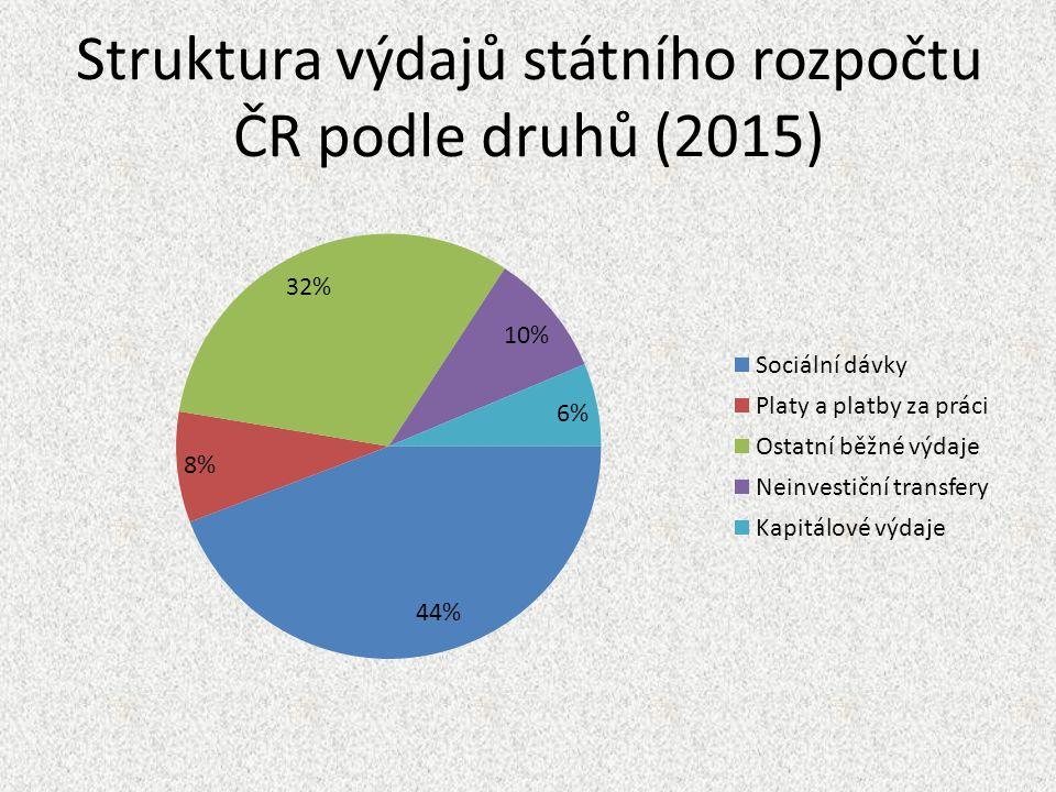 Struktura výdajů státního rozpočtu ČR podle druhů (2015)