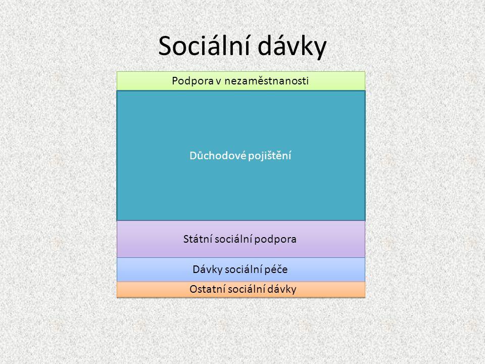 Sociální dávky Podpora v nezaměstnanosti Důchodové pojištění Státní sociální podpora Dávky sociální péče Ostatní sociální dávky