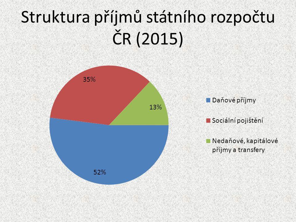 Struktura příjmů státního rozpočtu ČR (2015)