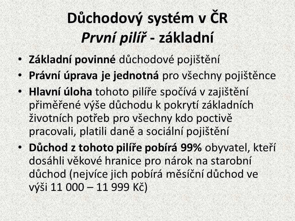 Důchodový systém v ČR První pilíř - základní Základní povinné důchodové pojištění Právní úprava je jednotná pro všechny pojištěnce Hlavní úloha tohoto