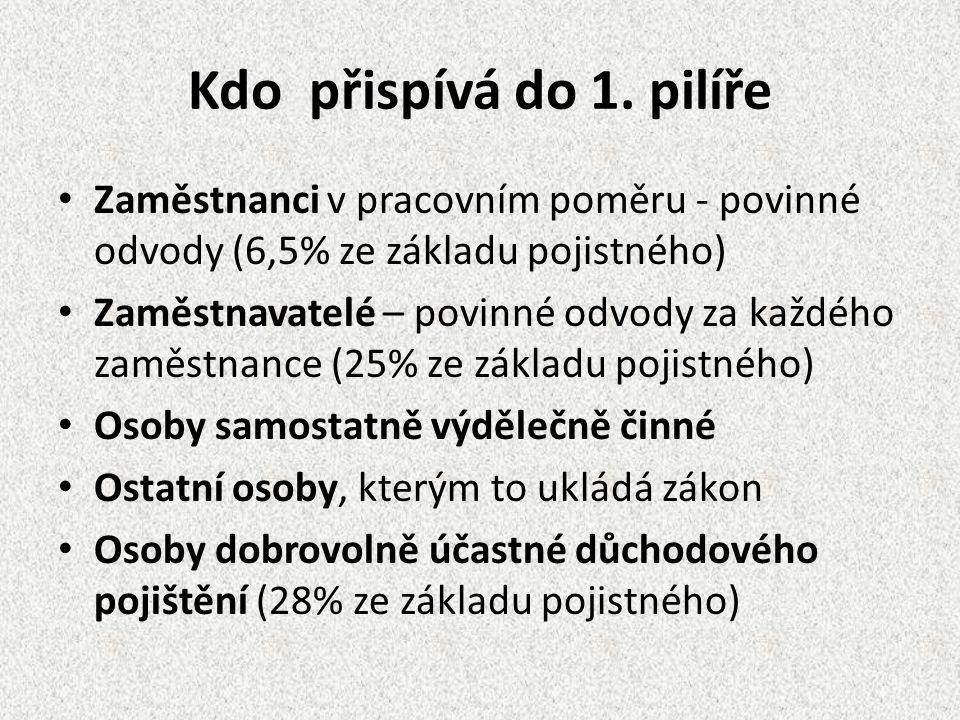 Důchodový systém v ČR Druhý pilíř Tvoří ho penzijní připojištění a soukromé životní pojištění Je dobrovolný Je doplňkový