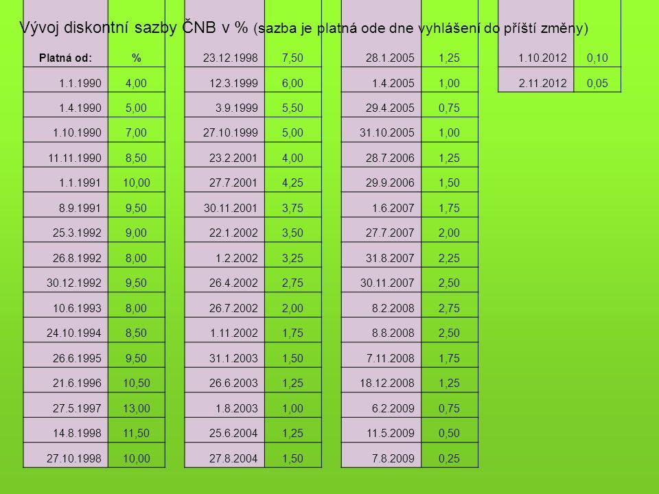 Platná od:%23.12.19987,5028.1.20051,251.10.20120,10 1.1.19904,0012.3.19996,001.4.20051,002.11.20120,05 1.4.19905,003.9.19995,5029.4.20050,75 1.10.1990