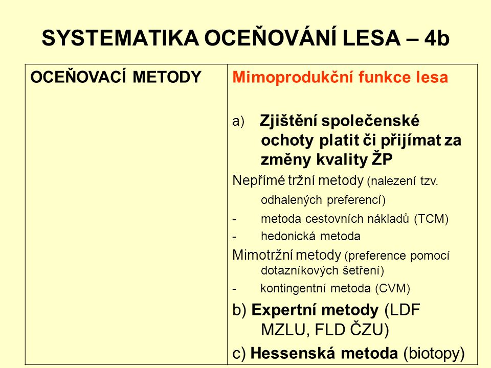 SYSTEMATIKA OCEŇOVÁNÍ LESA – 4b OCEŇOVACÍ METODYMimoprodukční funkce lesa a) Zjištění společenské ochoty platit či přijímat za změny kvality ŽP Nepřím