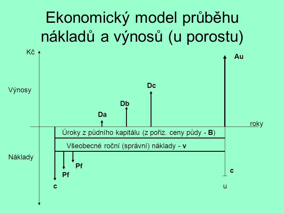 Ekonomický model průběhu nákladů a výnosů (u porostu) Výnosy Náklady Kč Úroky z půdního kapitálu (z pořiz. ceny půdy - B) Všeobecné roční (správní) ná
