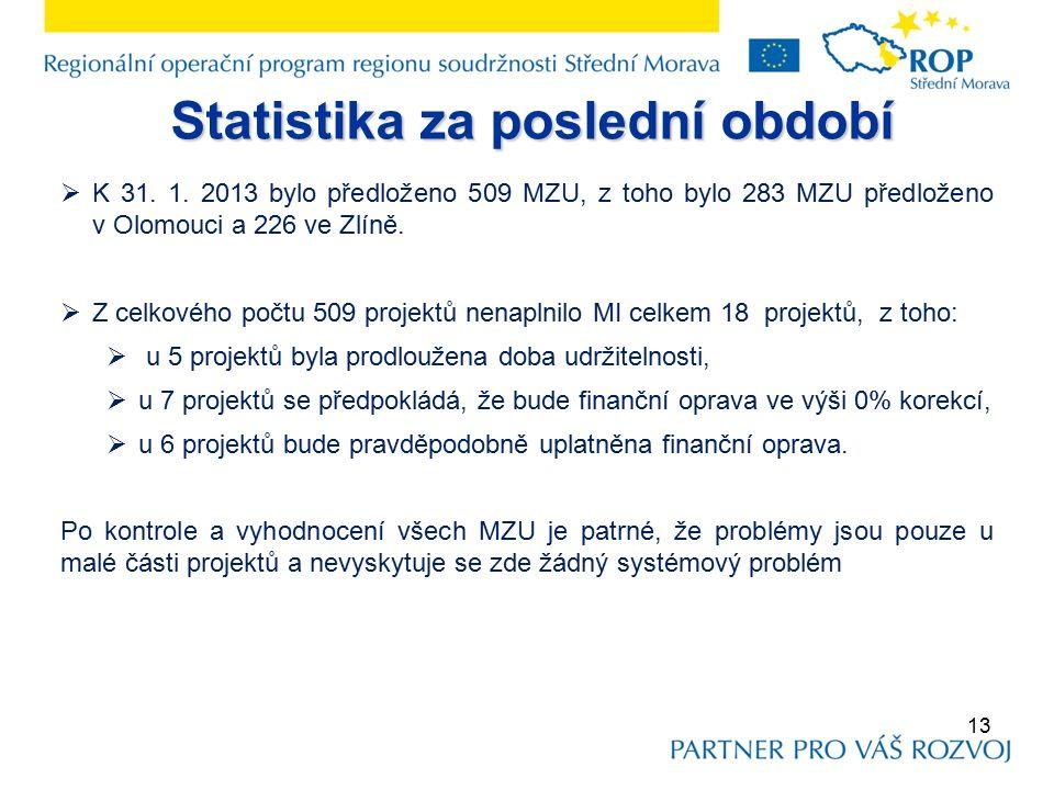 Statistika za poslední období  K 31. 1.