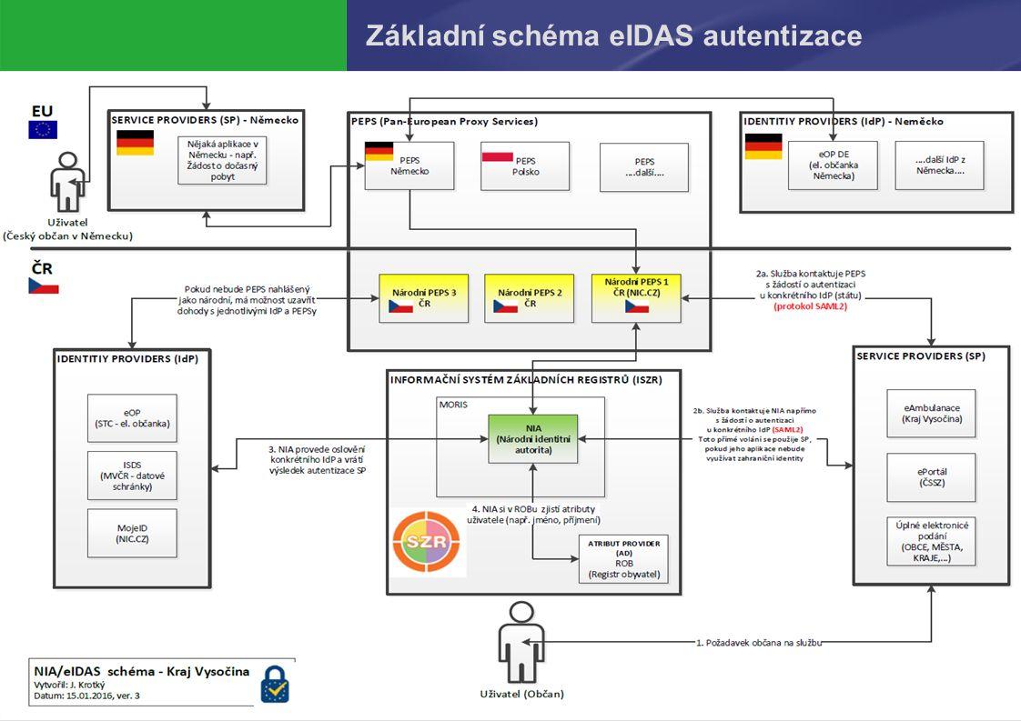 PREZENTUJÍCÍ323.9.2016 Základní schéma eIDAS autentizace