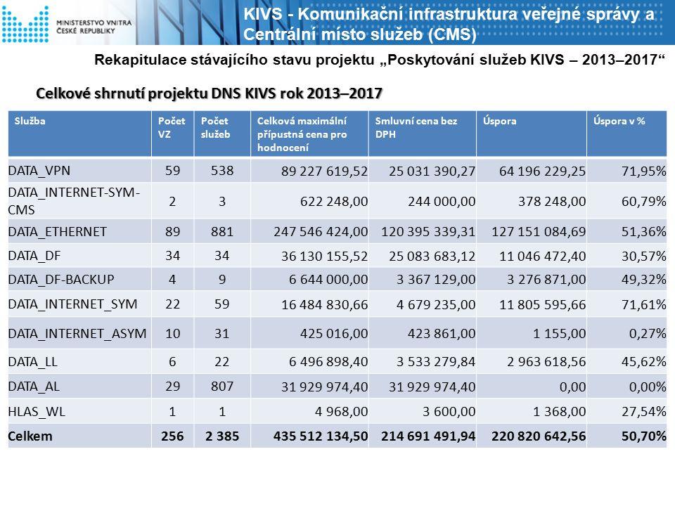 KIVS - Komunikační infrastruktura veřejné správy a Centrální místo služeb (CMS) SlužbaPočet VZ Počet služeb Celková maximální přípustná cena pro hodno