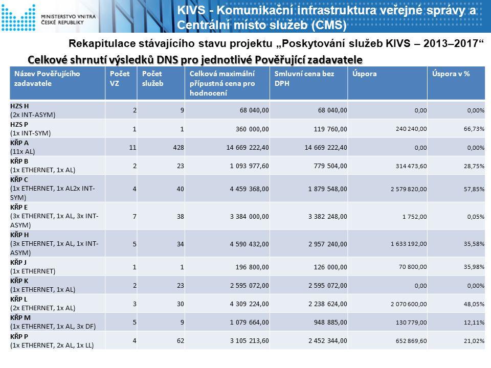 """KIVS - Komunikační infrastruktura veřejné správy a Centrální místo služeb (CMS) Název Pověřujícího zadavatele Počet VZ Počet služeb Celková maximální přípustná cena pro hodnocení Smluvní cena bez DPH ÚsporaÚspora v % HZS H (2x INT-ASYM) 2968 040,00 0,000,00% HZS P (1x INT-SYM) 11360 000,00119 760,00 240 240,0066,73% KŘP A (11x AL) 1142814 669 222,40 0,000,00% KŘP B (1x ETHERNET, 1x AL) 2231 093 977,60779 504,00 314 473,6028,75% KŘP C (1x ETHERNET, 1x AL2x INT- SYM) 4404 459 368,001 879 548,00 2 579 820,0057,85% KŘP E (3x ETHERNET, 1x AL, 3x INT- ASYM) 7383 384 000,003 382 248,00 1 752,000,05% KŘP H (3x ETHERNET, 1x AL, 1x INT- ASYM) 5344 590 432,002 957 240,00 1 633 192,0035,58% KŘP J (1x ETHERNET) 11196 800,00126 000,00 70 800,0035,98% KŘP K (1x ETHERNET, 1x AL) 2232 595 072,00 0,000,00% KŘP L (2x ETHERNET, 1x AL) 3304 309 224,002 238 624,00 2 070 600,0048,05% KŘP M (1x ETHERNET, 1x AL, 3x DF) 591 079 664,00948 885,00 130 779,0012,11% KŘP P (1x ETHERNET, 2x AL, 1x LL) 4623 105 213,602 452 344,00 652 869,6021,02% Rekapitulace stávajícího stavu projektu """"Poskytování služeb KIVS – 2013–2017 Celkové shrnutí výsledků DNS pro jednotlivé Pověřující zadavatele"""