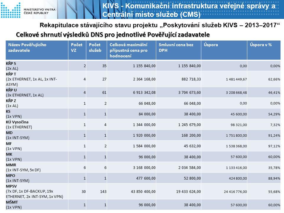 """KIVS - Komunikační infrastruktura veřejné správy a Centrální místo služeb (CMS) Název Pověřujícího zadavatele Počet VZ Počet služeb Celková maximální přípustná cena pro hodnocení Smluvní cena bez DPH ÚsporaÚspora v % KŘP S (2x AL) 2351 155 840,00 0,000,00% KŘP T (2x ETHERNET, 1x AL, 1x INT- ASYM) 4272 364 168,00882 718,33 1 481 449,6762,66% KŘP U (3x ETHERNET, 1x AL) 4616 913 342,083 704 673,60 3 208 668,4846,41% KŘP Z (1x AL) 1266 048,00 0,000,00% KS (1x VPN) 1184 000,0038 400,00 45 600,0054,29% KÚ Vysočina (1x ETHERNET) 141 344 000,001 245 679,00 98 321,007,32% MD (1x INT-SYM) 111 920 000,00168 200,00 1 751 800,0091,24% MF (1x VPN) 121 584 000,0045 632,00 1 538 368,0097,12% MK (1x VPN) 1196 000,0038 400,00 57 600,0060,00% MMR (1x INT-SYM, 5x DF) 663 168 000,002 034 584,00 1 133 416,0035,78% MPO (1x INT-SYM) 11477 600,0052 800,00 424 800,0088,94% MPSV (7x DF, 1x DF-BACKUP, 19x ETHERNET, 2x INT-SYM, 1x VPN) 3014343 850 400,0019 433 624,00 24 416 776,0055,68% MŠMT (1x VPN) 1196 000,0038 400,00 57 600,0060,00% Rekapitulace stávajícího stavu projektu """"Poskytování služeb KIVS – 2013–2017 Celkové shrnutí výsledků DNS pro jednotlivé Pověřující zadavatele"""