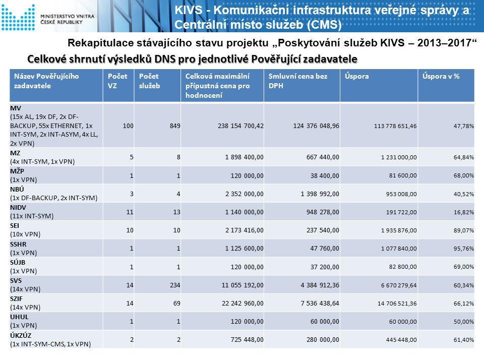 """KIVS - Komunikační infrastruktura veřejné správy a Centrální místo služeb (CMS) Název Pověřujícího zadavatele Počet VZ Počet služeb Celková maximální přípustná cena pro hodnocení Smluvní cena bez DPH ÚsporaÚspora v % MV (15x AL, 19x DF, 2x DF- BACKUP, 55x ETHERNET, 1x INT-SYM, 2x INT-ASYM, 4x LL, 2x VPN) 100849238 154 700,42124 376 048,96 113 778 651,4647,78% MZ (4x INT-SYM, 1x VPN) 581 898 400,00667 440,00 1 231 000,0064,84% MŽP (1x VPN) 11120 000,0038 400,00 81 600,0068,00% NBÚ (1x DF-BACKUP, 2x INT-SYM) 342 352 000,001 398 992,00 953 008,0040,52% NIDV (11x INT-SYM) 11131 140 000,00948 278,00 191 722,0016,82% SEI (10x VPN) 10 2 173 416,00237 540,00 1 935 876,0089,07% SSHR (1x VPN) 111 125 600,0047 760,00 1 077 840,0095,76% SÚJB (1x VPN) 11120 000,0037 200,00 82 800,0069,00% SVS (14x VPN) 1423411 055 192,004 384 912,36 6 670 279,6460,34% SZIF (14x VPN) 146922 242 960,007 536 438,64 14 706 521,3666,12% UHUL (1x VPN) 11120 000,0060 000,00 50,00% ÚKZÚZ (1x INT-SYM-CMS, 1x VPN) 22725 448,00280 000,00 445 448,0061,40% Rekapitulace stávajícího stavu projektu """"Poskytování služeb KIVS – 2013–2017 Celkové shrnutí výsledků DNS pro jednotlivé Pověřující zadavatele"""