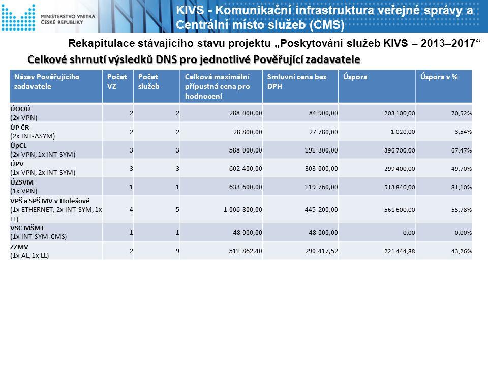 """KIVS - Komunikační infrastruktura veřejné správy a Centrální místo služeb (CMS) Název Pověřujícího zadavatele Počet VZ Počet služeb Celková maximální přípustná cena pro hodnocení Smluvní cena bez DPH ÚsporaÚspora v % ÚOOÚ (2x VPN) 22288 000,0084 900,00 203 100,0070,52% ÚP ČR (2x INT-ASYM) 2228 800,0027 780,00 1 020,003,54% ÚpCL (2x VPN, 1x INT-SYM) 33588 000,00191 300,00 396 700,0067,47% ÚPV (1x VPN, 2x INT-SYM) 33602 400,00303 000,00 299 400,0049,70% ÚZSVM (1x VPN) 11633 600,00119 760,00 513 840,0081,10% VPŠ a SPŠ MV v Holešově (1x ETHERNET, 2x INT-SYM, 1x LL) 451 006 800,00445 200,00 561 600,0055,78% VSC MŠMT (1x INT-SYM-CMS) 1148 000,00 0,000,00% ZZMV (1x AL, 1x LL) 29511 862,40290 417,52 221 444,8843,26% Rekapitulace stávajícího stavu projektu """"Poskytování služeb KIVS – 2013–2017 Celkové shrnutí výsledků DNS pro jednotlivé Pověřující zadavatele"""