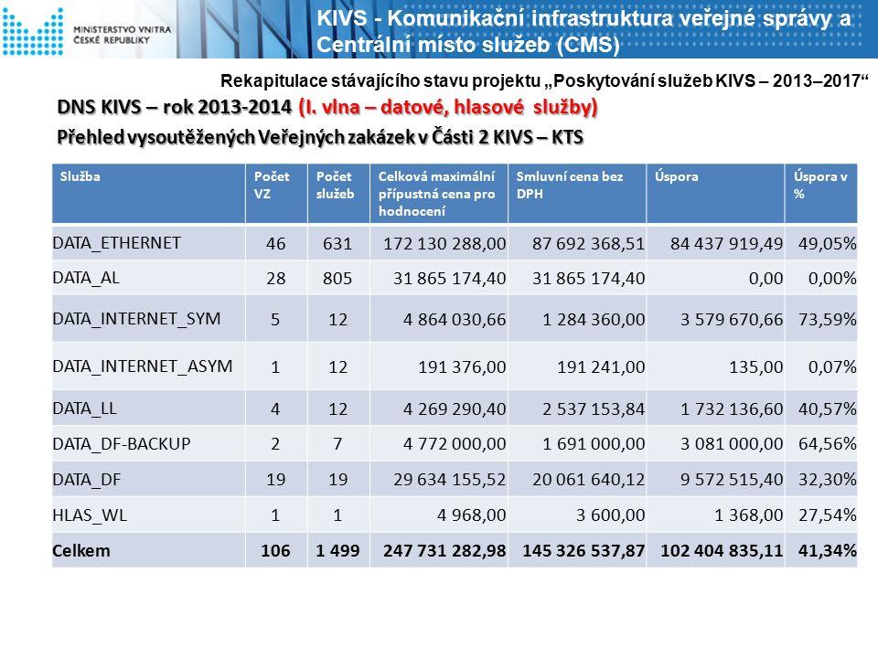 DNS KIVS – rok 2013-2014 (I. vlna – datové, hlasové služby) Přehled vysoutěžených Veřejných zakázek v Části 2 KIVS – KTS Rekapitulace stávajícího stav