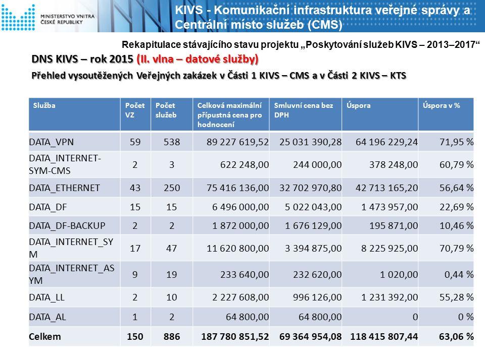 DNS KIVS – rok 2015 (II. vlna – datové služby) Přehled vysoutěžených Veřejných zakázek v Části 1 KIVS – CMS a v Části 2 KIVS – KTS Rekapitulace stávaj