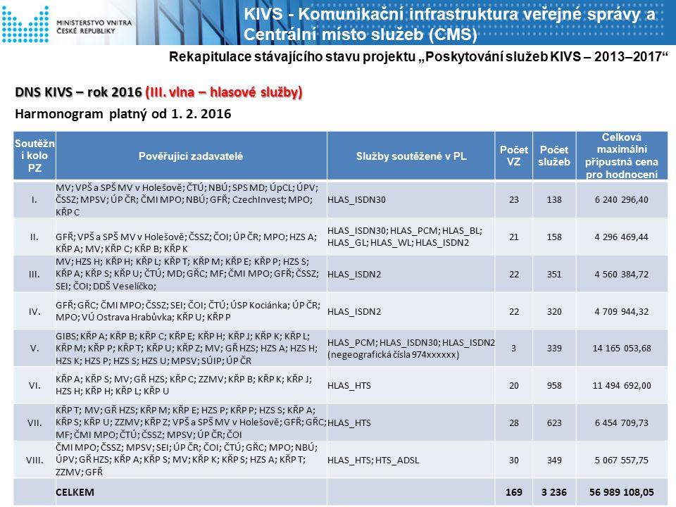 DNS KIVS – rok 2016 (III. vlna – hlasové služby) Harmonogram platný od 1.