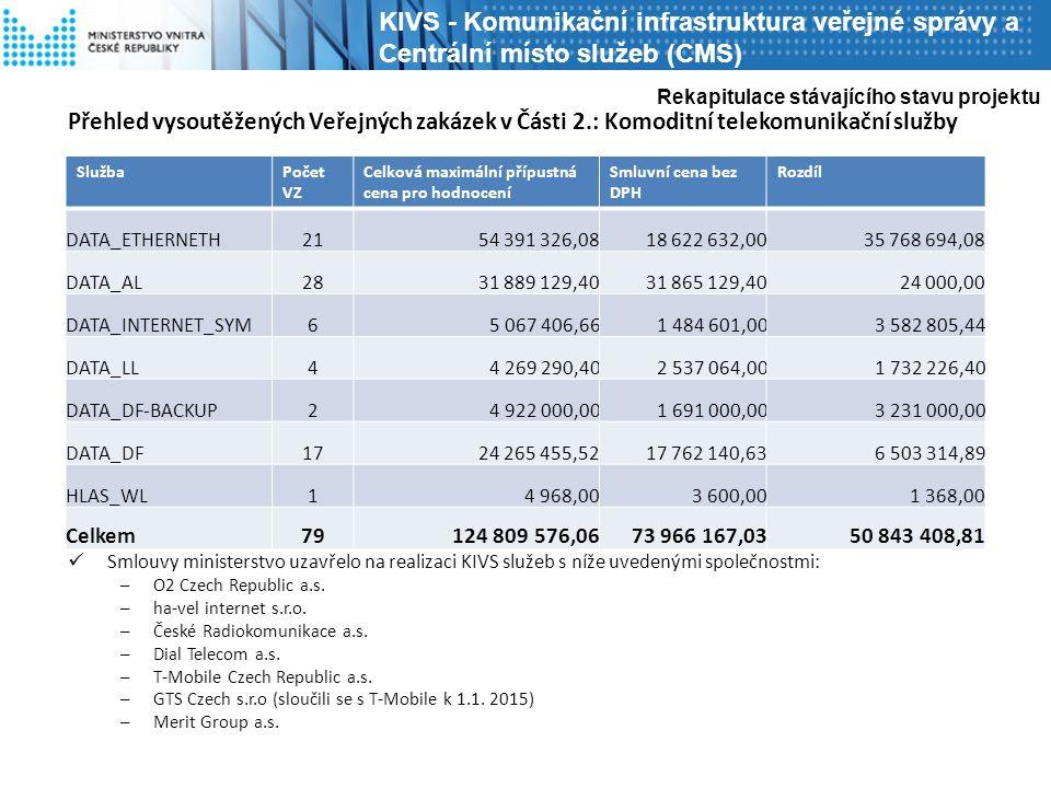 Přehled vysoutěžených Veřejných zakázek v Části 2.: Komoditní telekomunikační služby V roce 2014 bylo uzavřeno celkem 26 smluv.