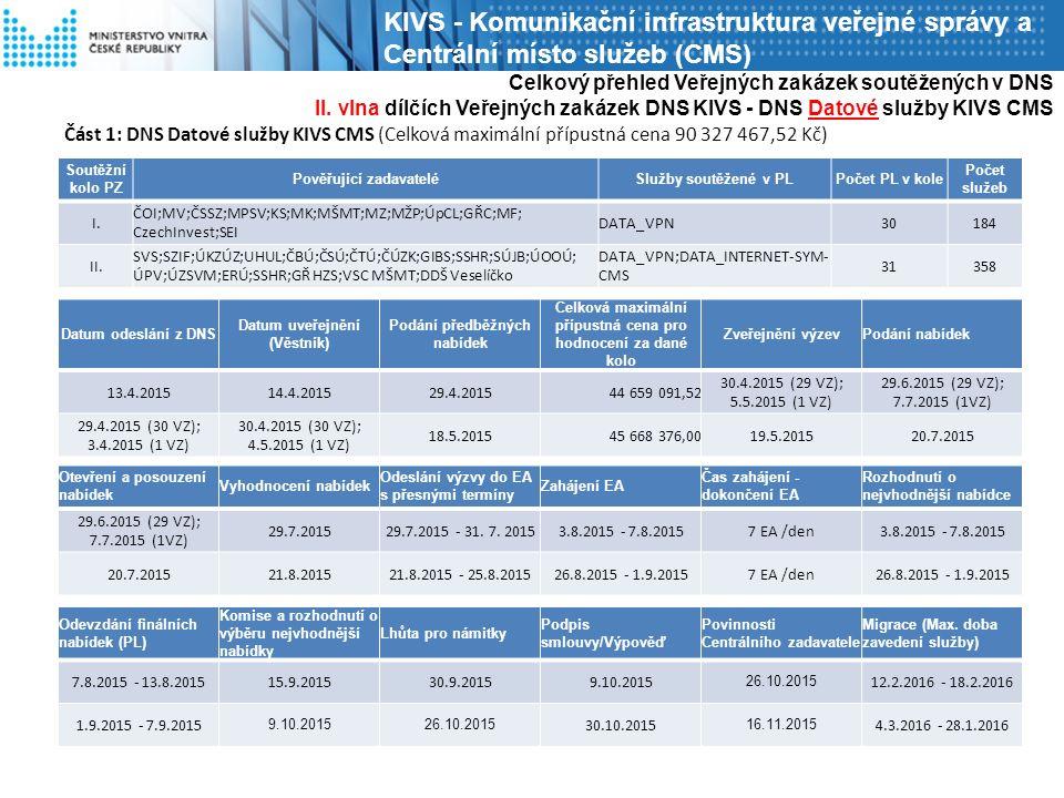 Část 1: DNS Datové služby KIVS CMS (Celková maximální přípustná cena 90 327 467,52 Kč) Celkový přehled Veřejných zakázek soutěžených v DNS II.