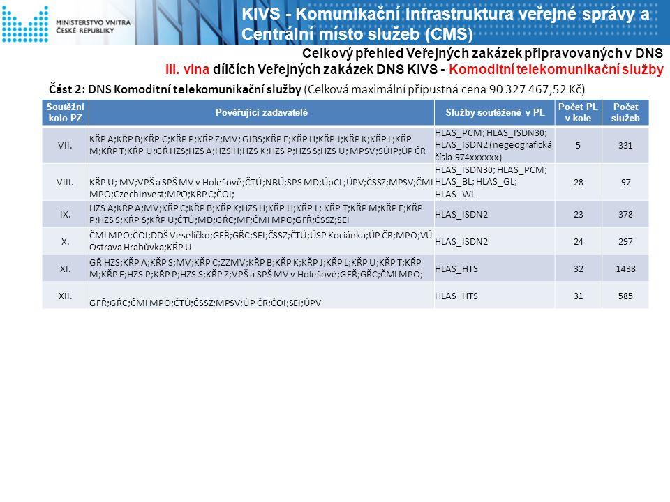 Část 2: DNS Komoditní telekomunikační služby (Celková maximální přípustná cena 90 327 467,52 Kč) Celkový přehled Veřejných zakázek připravovaných v DNS III.