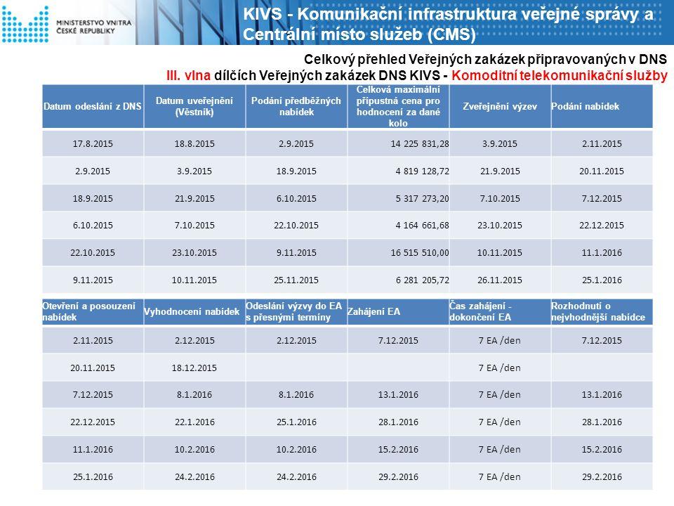 Celkový přehled Veřejných zakázek připravovaných v DNS III.
