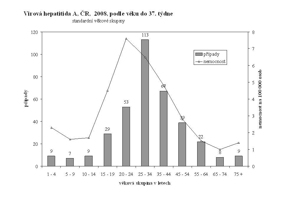 VHA, ČR, 2008, pomocné věkové skupiny po 5 letech a měsících onemocnění