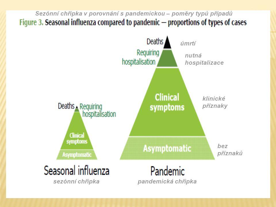 Sezónní chřipka v porovnání s pandemickou – poměry typů případů sezónní chřipkapandemická chřipka bez příznaků klinické příznaky nutná hospitalizace úmrtí