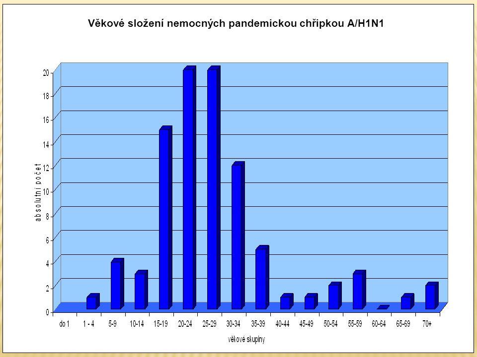 Věkové složení nemocných pandemickou chřipkou A/H1N1