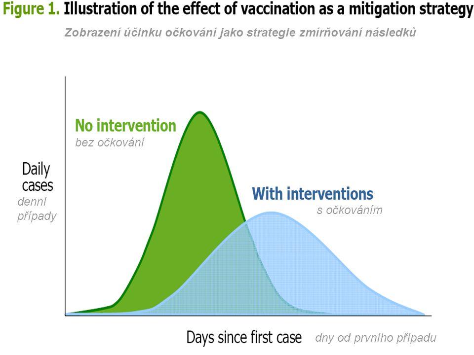 Zobrazení účinku očkování jako strategie zmírňování následků denní případy dny od prvního případu bez očkování s očkováním