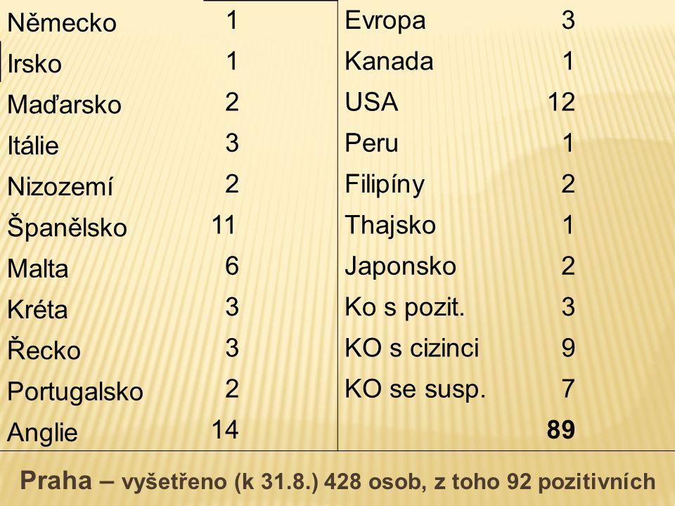 Německo 1Evropa 3 Irsko 1Kanada 1 Maďarsko 2USA12 Itálie 3Peru 1 Nizozemí 2Filipíny 2 Španělsko 11Thajsko 1 Malta 6Japonsko 2 Kréta 3Ko s pozit.