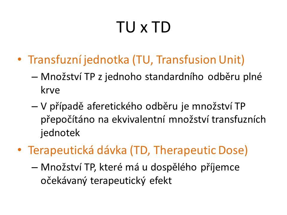 TU x TD Transfuzní jednotka (TU, Transfusion Unit) – Množství TP z jednoho standardního odběru plné krve – V případě aferetického odběru je množství T
